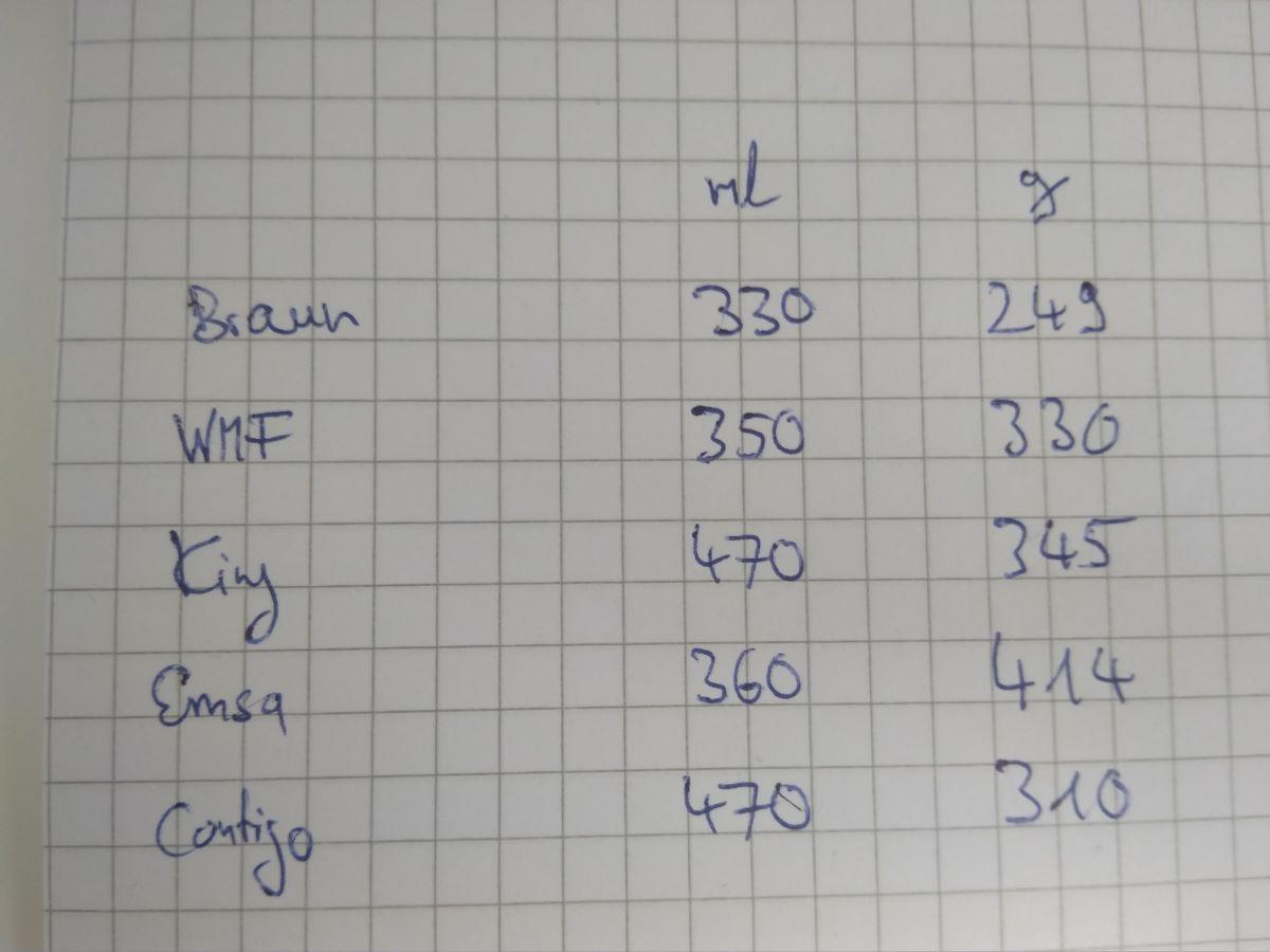 Volumen Gewicht Verhältnis der Thermobecher