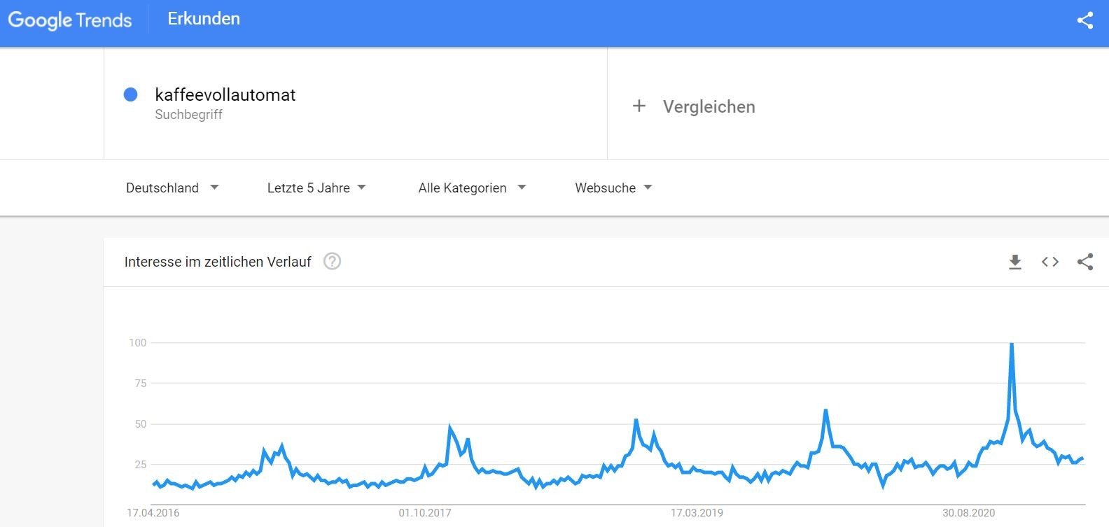 Google Trends KVA