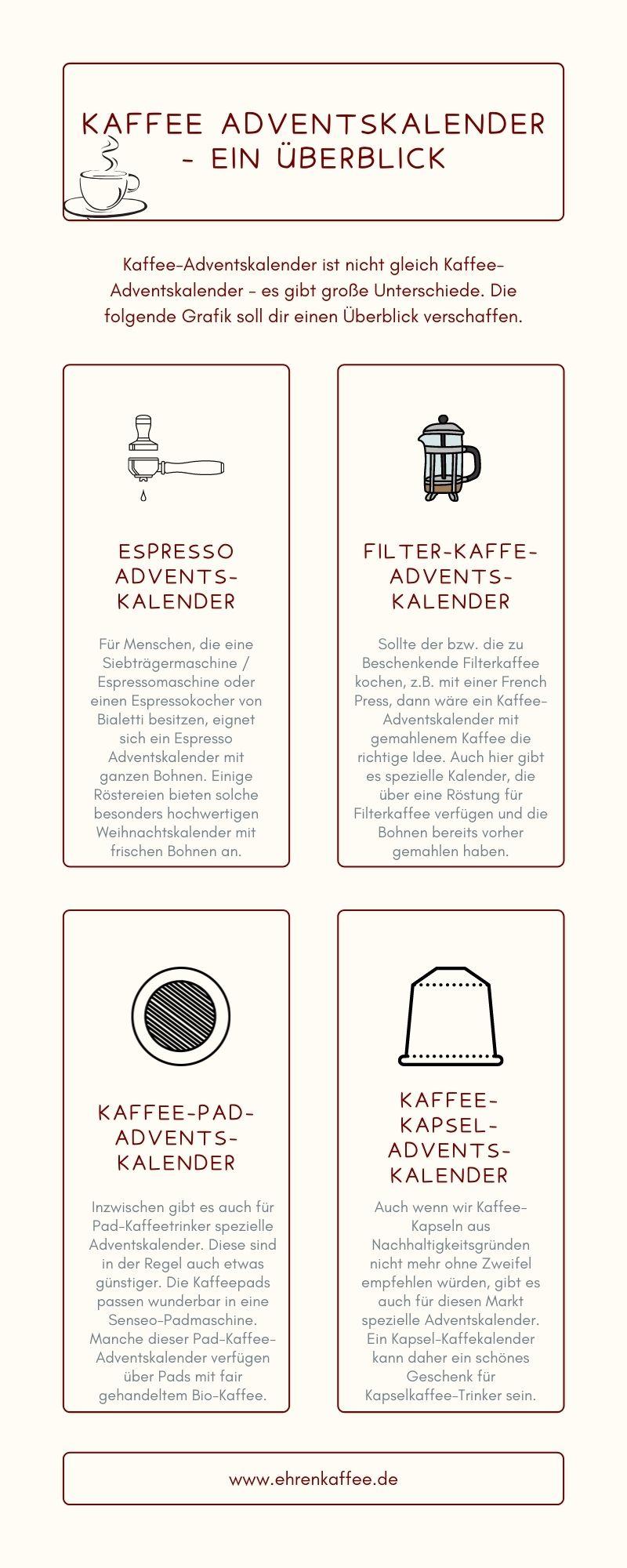 Infografik zu den Unterschieden bei Kaffee Adventskalendern